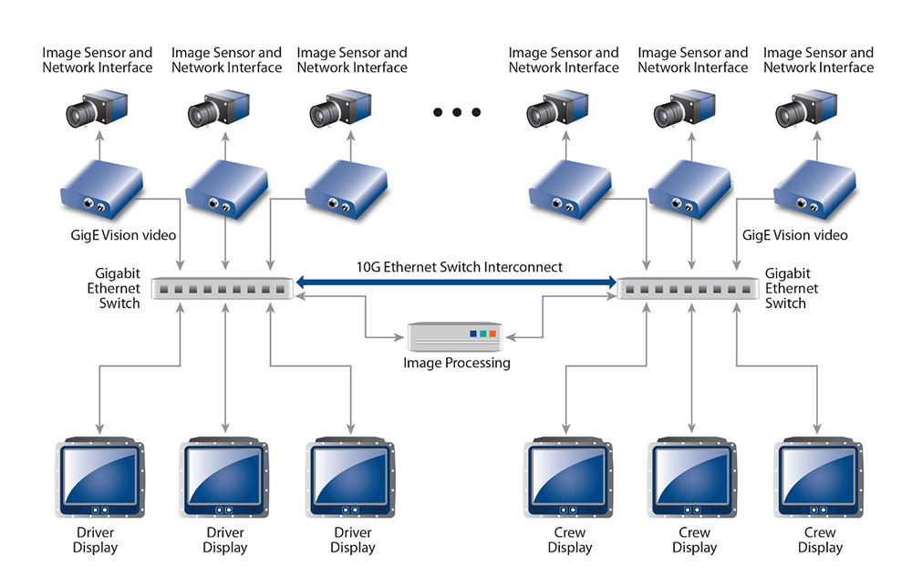Def Stan 00-82 compliant video streamed over a GigE architecture for a navigation and targeting system.