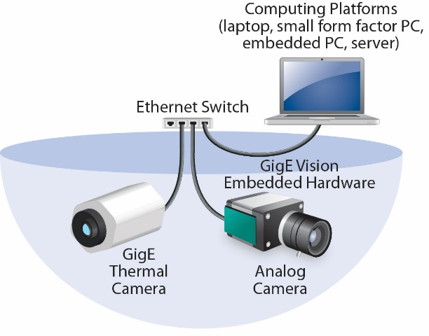 Figure 3: Images from an analog camera are converted into Ethernet packets and blended with video from a native GigE thermal camera.