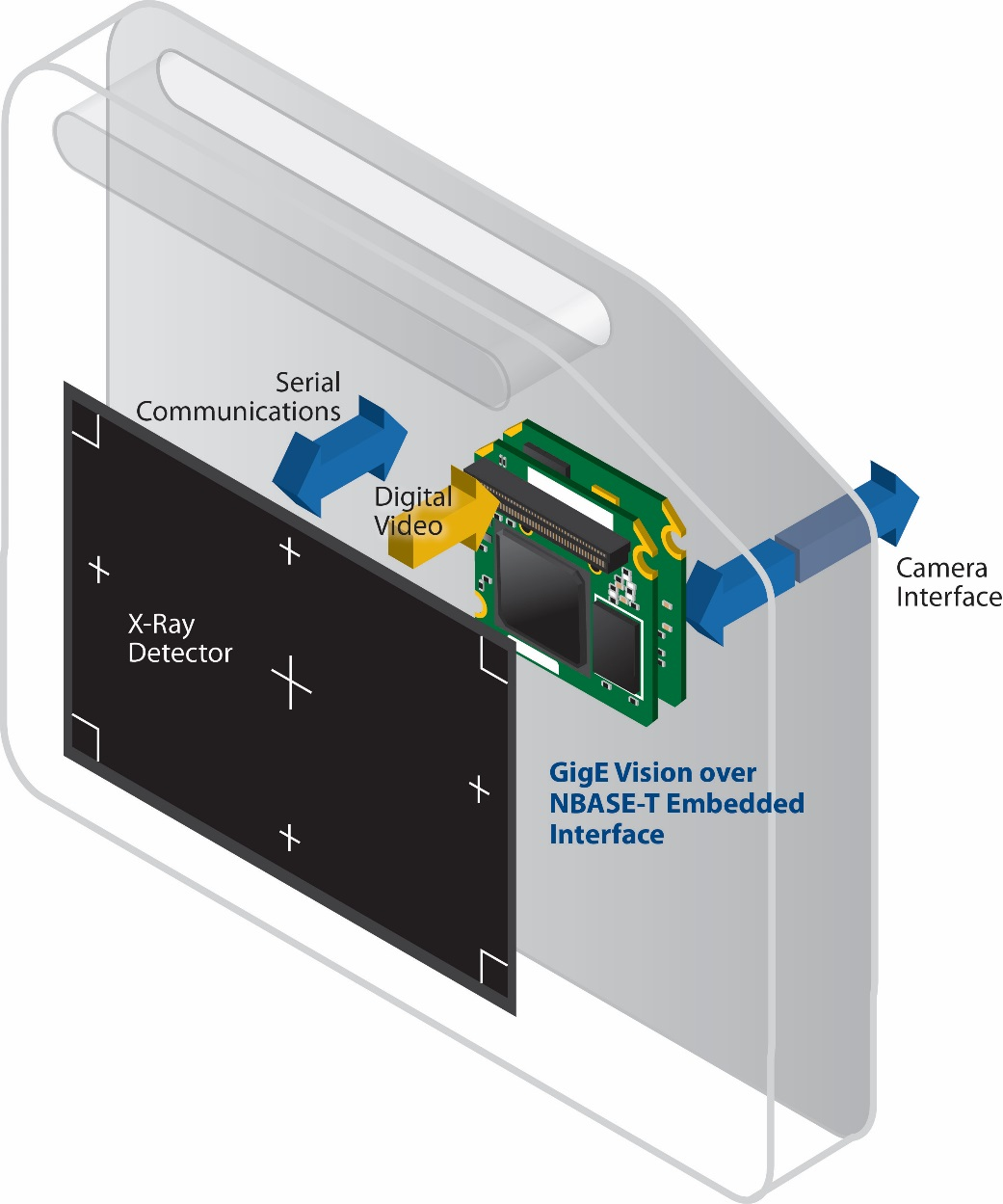 Figure 2: Embedded hardware solutions allow designers to easily integrate GigE Vision over NBASE-T connectivity into digital flat panel detectors.