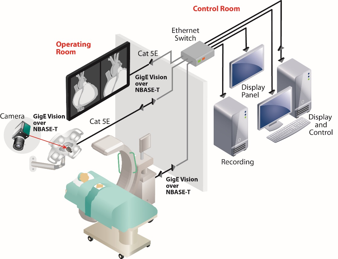 Figure 3: Images from a digital FPD and lamp head camera are converted to GigE Vision over NBASE-T and multicast to an operating room dashboard and computing platforms used for image processing, storage, and monitoring in a control room.
