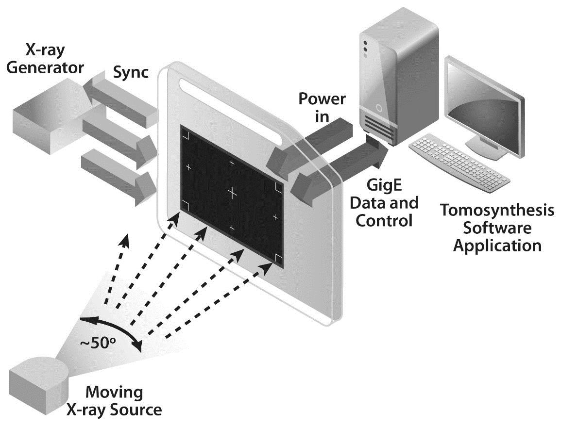 Figure 4: Higher bandwidth GigE Vision over NBASE-T interfaces enable the easier design of multi-panel X-ray systems.