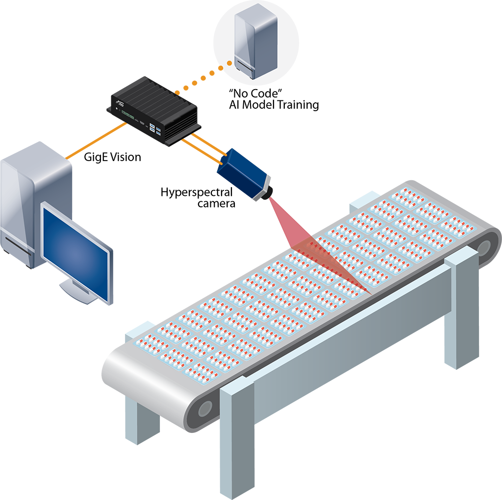 A diagram of Pleora's AI and Hyperspectral Imaging